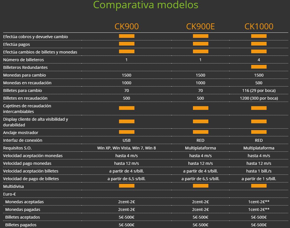 Comparativa cashkeeper